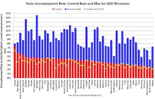 alabama unemployment benefits maximum unemployment rates lower in 6 states in january alabama