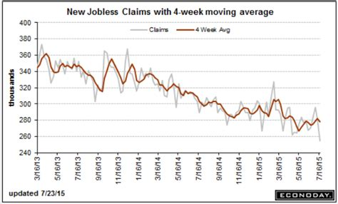 jobless claims investingchannel weekly unemployment claims lowest in 41