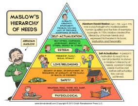 basic needs for a new home maslow s hierarchy of entrepreneurial needs danmartell