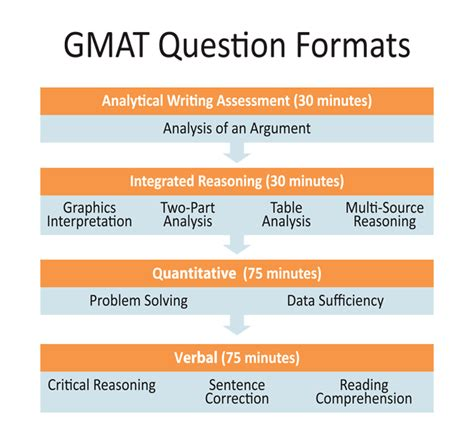 Mba Gmat Test Structure And Review by Test Structure