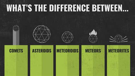 What Is The Difference Between And Showers by What S The Difference Between Comets Asteroids Meteoroids Meteors And Meteorites