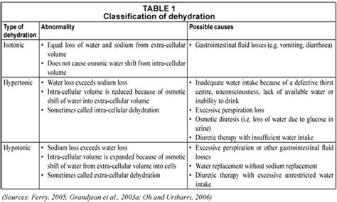 murray b hydration and physical performance water in nutritional health of individuals and households