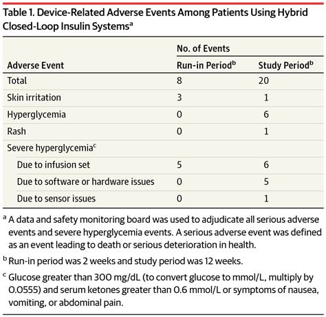 safety of a hybrid closed loop insulin delivery system in patients with type 1 diabetes