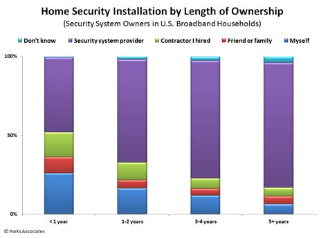 competition in the residential security market