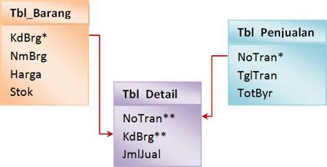desain database logika foxpro mania penerapan konsep master detail atau one to