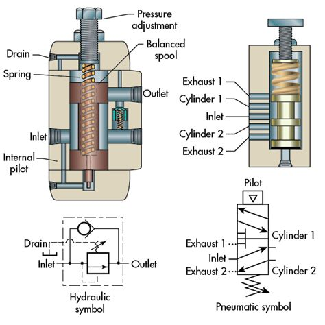 Hydraulics And Pneumatics when should you use sequence valves hydraulics pneumatics