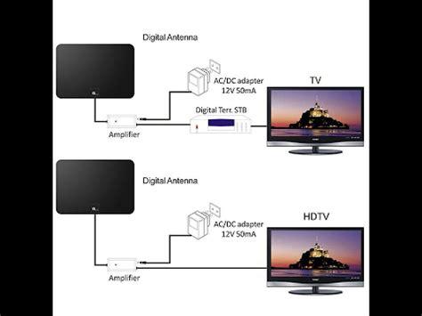 top 3 best tv antennas to buy 2017 tv antennas reviews