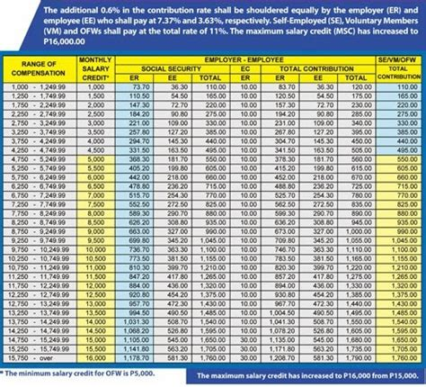 Sss Contribution Table by Higher Sss Contribution Starting January 2014 By How Much For What Invest In Your Future