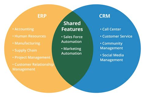 best crm erp vs crm how to decide which software you need