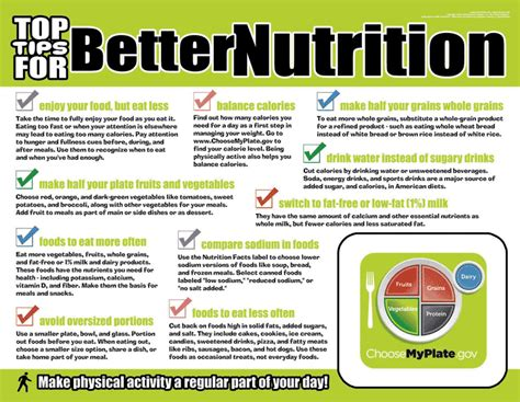better nutrition better nutrition curriculum kit choose my plate poster