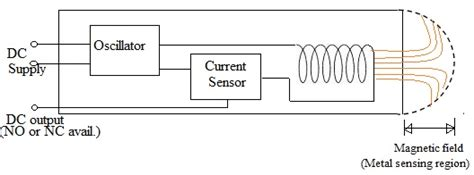 how does a capacitive sensor work proximity sensor basics types how to make a proximity sensor