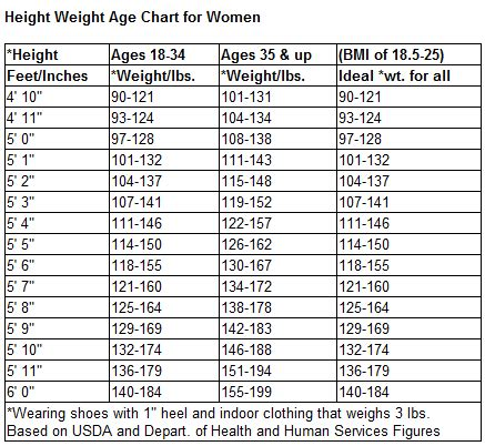 Average Bench Press By Weight And Age Downloads Little Choices