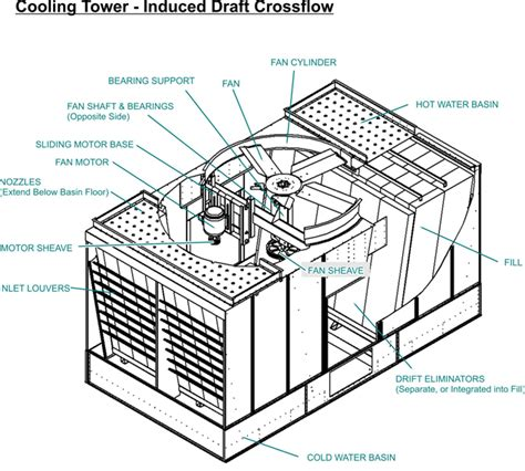 comfort first heating and cooling chicago cooling tower chiller parts service repairs