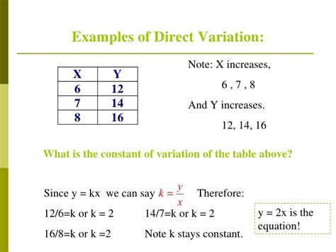 Direct Variation Table by Direct Variation Power Point