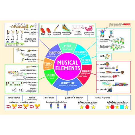 elements music buy musical elements wall chart tts