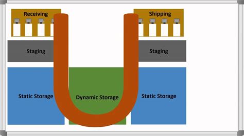 warehouse layout types warehouse layout product flow options total warehouse