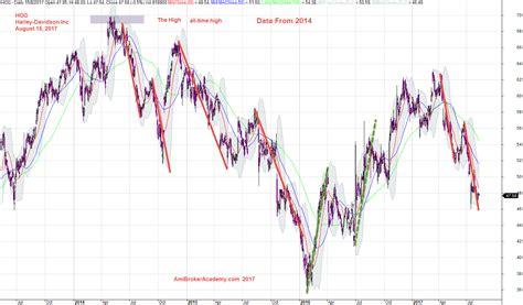 abcd pattern amibroker gartley abcd chart pattern harley davidson share price