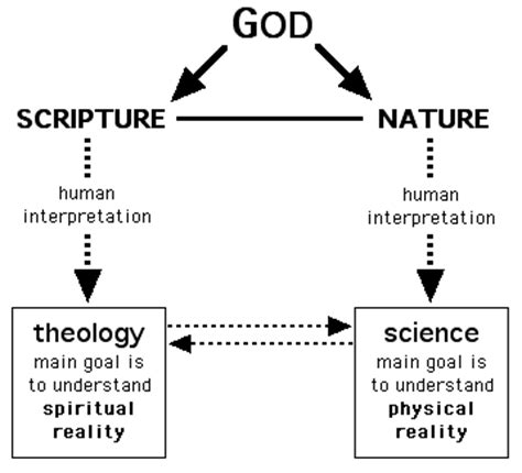god as nature sees god a christian reading of the tao te ching books science and the bible concordism part 1