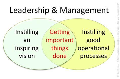 leader vs manager venn diagram quotes on effective management quotesgram