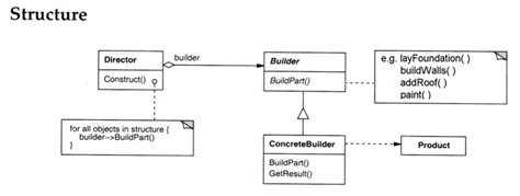 structural design pattern in software engineering oo sw engr design through reuse