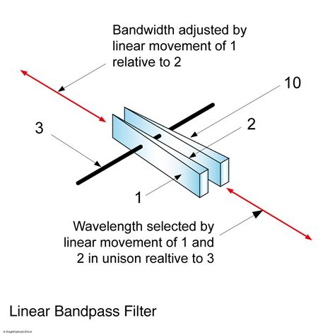 high pass filter variable linear variable edge bandpass filters laser line filter pass bandwidth