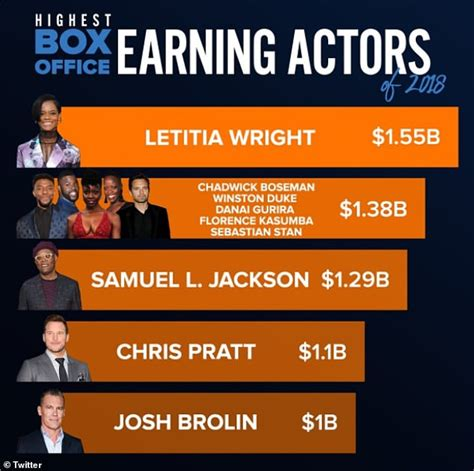 letitia wright box office 2018 letitia wright named the highest earning box office actor