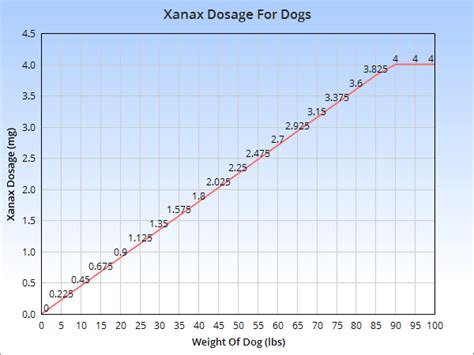 xanax dosage for dogs xanax for dogs veterinary place
