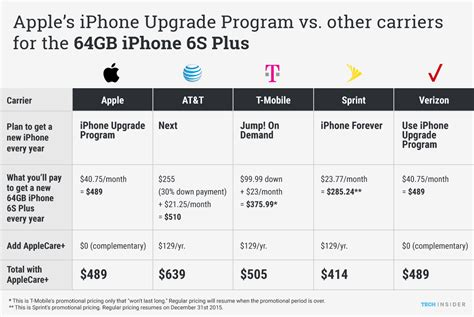 apple upgrade program apple s iphone upgrade program is the best deal overall
