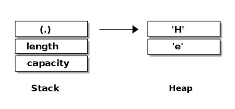 memory layout of vector embedded system security with rust case study of heartbleed