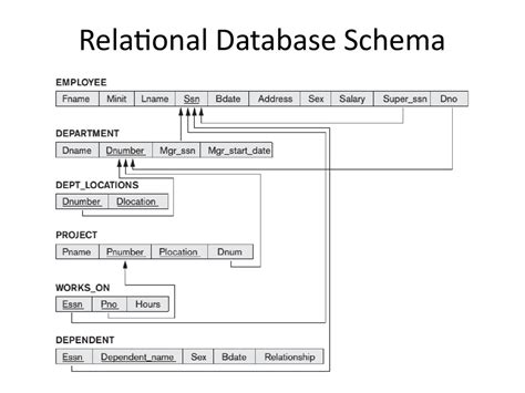 design guidelines for relational schemas analysis and design of data systems er to relational