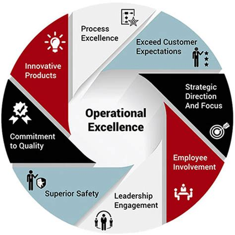 Project Management Agile Information Business Exploring Managerial operational excellence modellen