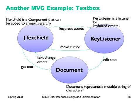 swing mvc exle 6 831 l3 ui software architecture