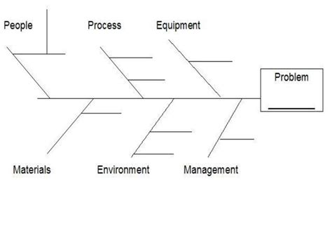 fishbone analysis diagram questions project management part 5