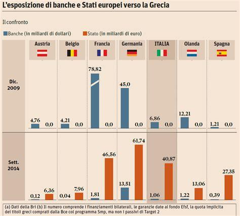 sole 24 ore banche dati l esposizione di banche e stati europei verso la grecia