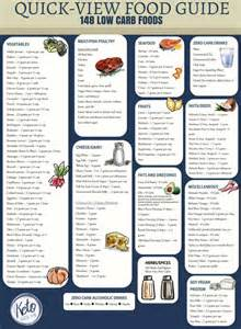 low carb food list printable carb chart keto size me