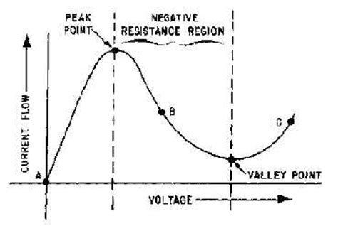 tunnel diode devices tunnel diode devices continued 14183 122