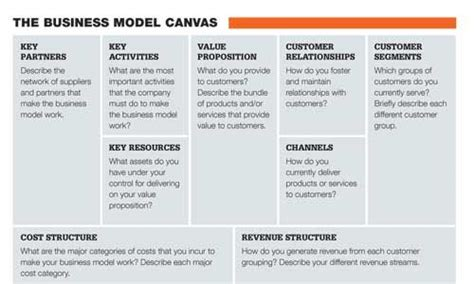 layout strategy of kfc 17 best images about business model design on pinterest