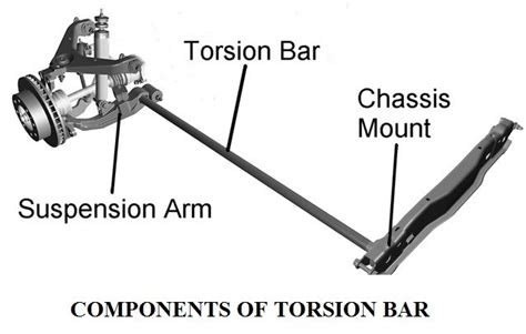 what does a track bar do on a jeep torsion bar suspension system in automobile construction