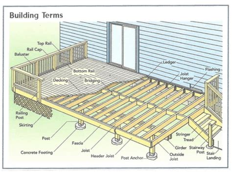 patio design plans basic deck building plans simple 10x10 deck plan house