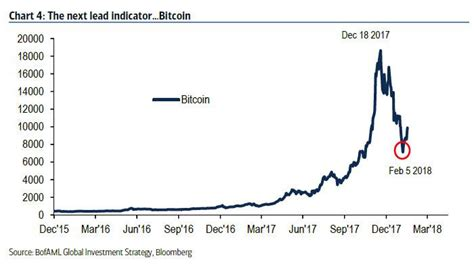 How To Invest In Bitcoin Stock 2 by Is Bitcoin Really A Leading Indicator For The Entire