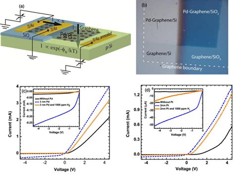 graphene diode functionalized graphene silicon chemi diode h2 sensor with tunable sensitivity iopscience