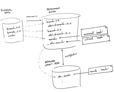 repository pattern read only git how to configure read only branches in a central