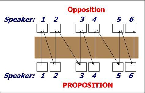 speaker debate template related keywords suggestions for debate structure