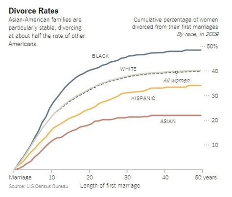 divorce rate 2016 income by race why is asian income so high financial