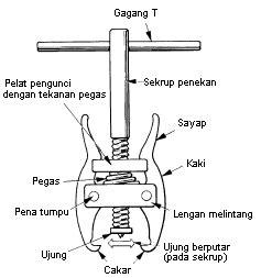 makalah membuat ulir jenis serta cara penggunaan puller dan reamer materi