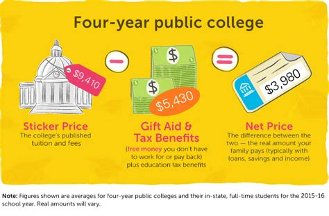 Do Big 4 Pay For Mba by Net Price Calculator Financial Aid Education