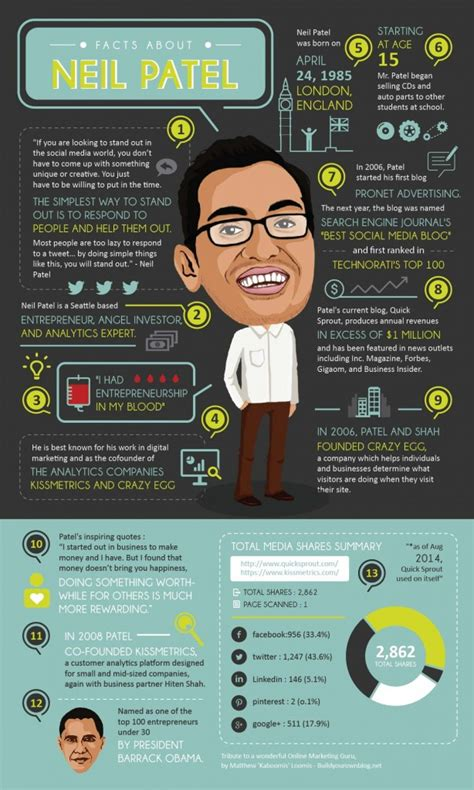 infographic for biography 5 of neil patel best infographics and why they are great