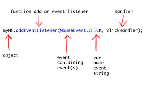 javascript tutorial event listener taking a closer look at the actionscript 3 0 event framework