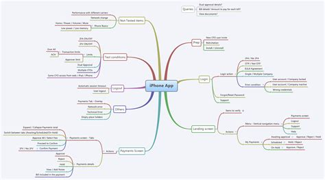 tes tools and mind maps mindmaps a collaborative tool for testers to generate