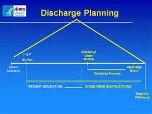 discharge planning from hospital to home slide 5 ahrq archive